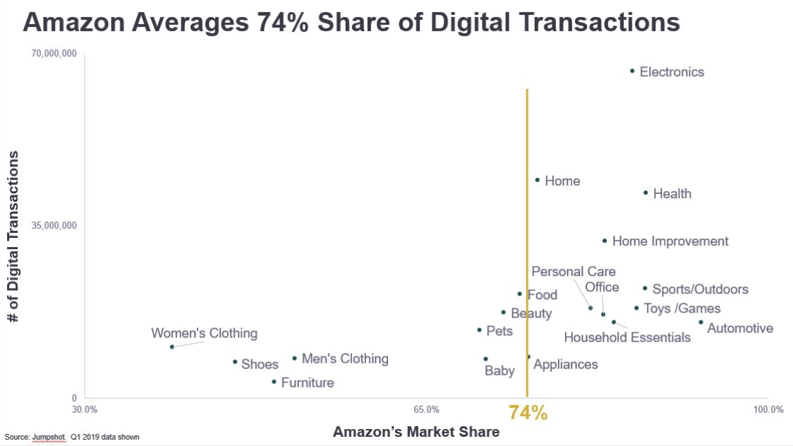 Amazons Market Share in Different Categories_Jumpshot 2019