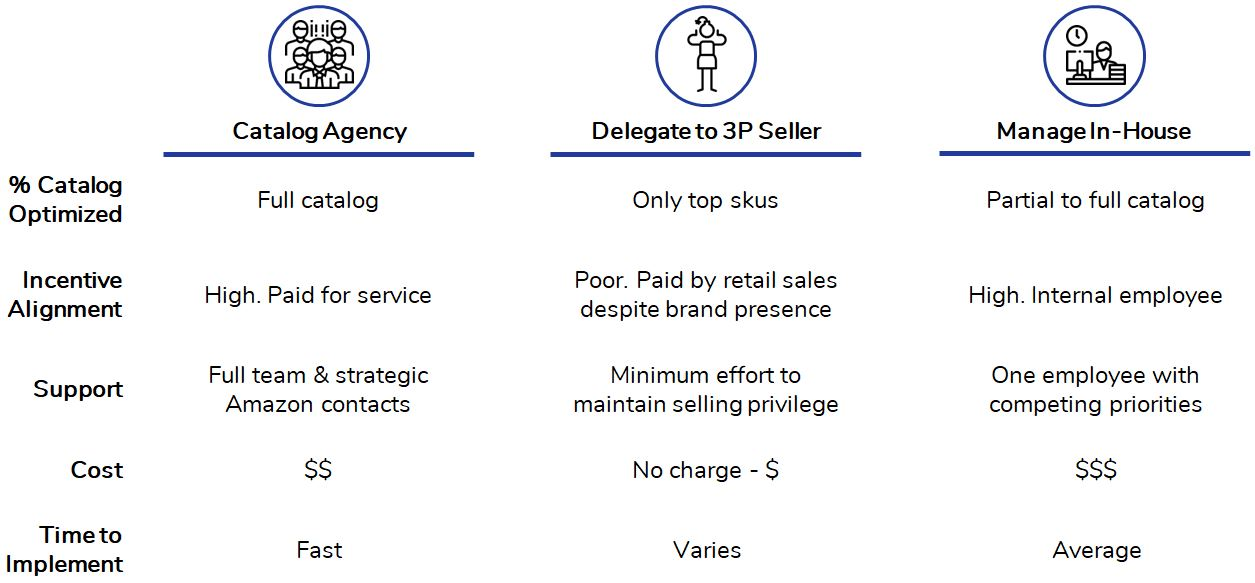 Catalog Mgmt Solutions Comparison